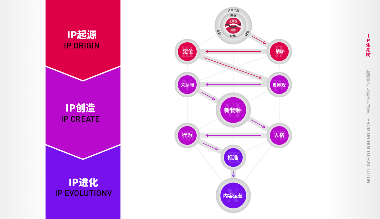 超级IP&品牌人格化系统服务标准